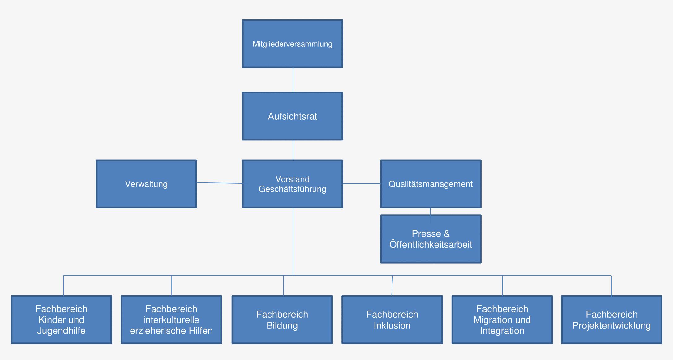 Vorstand & Organigramm